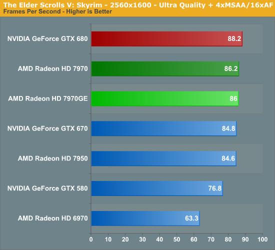 The Elder Scrolls V: Skyrim - AMD Radeon HD 7970 GHz Edition Review
