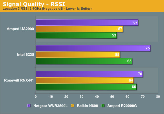 Test Location C Results: Worst-Case Performance - Amped