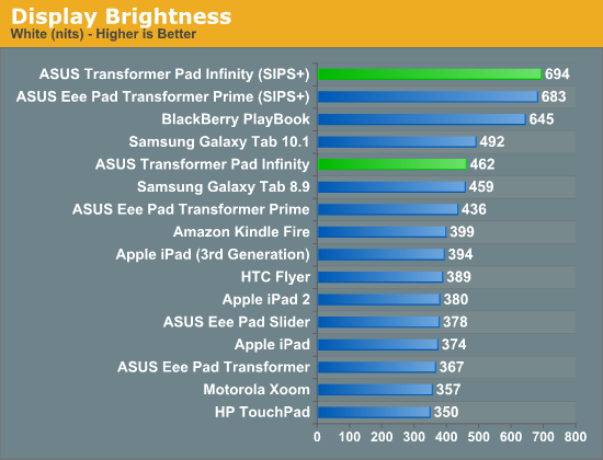 Display Brightness