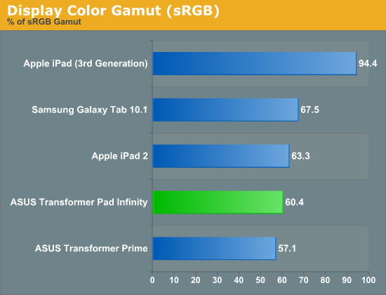 Display Color Gamut (sRGB)