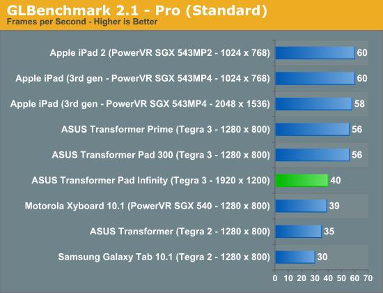 GLBenchmark 2.1 - Pro (Standard)