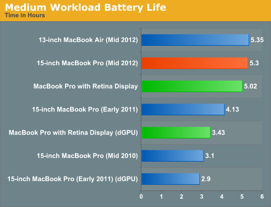 Medium Workload Battery Life
