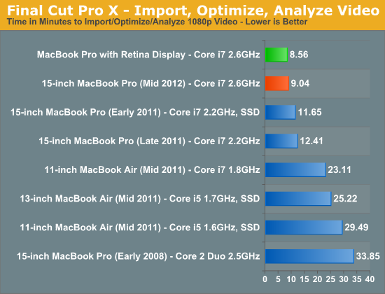 Final Cut Pro X - Import, Optimize, Analyze Video