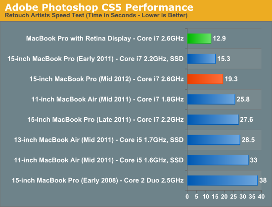 Adobe Photoshop CS5 Performance
