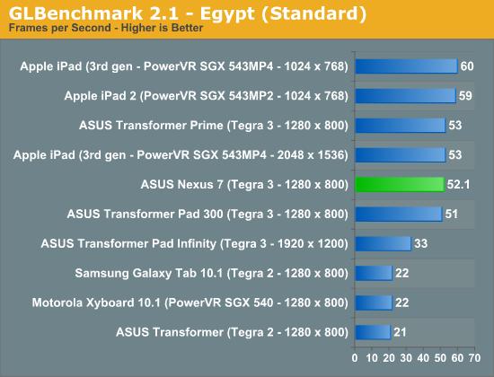 GLBenchmark 2.1 - Egypt (Standard)