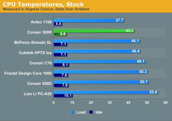 CPU Temperatures, Stock