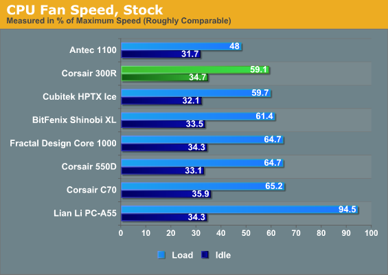 CPU Fan Speed, Stock