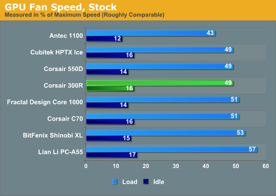 GPU Fan Speed, Stock