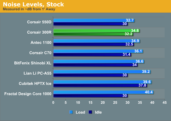 Noise Levels, Stock