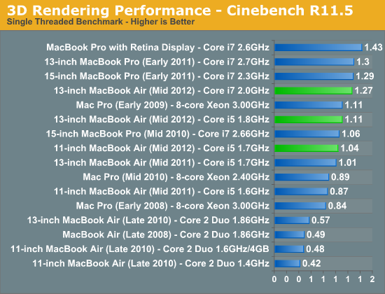 3D Rendering Performance - Cinebench R11.5
