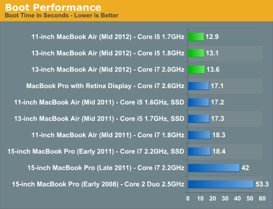 Boot Performance