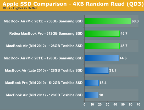 Apple SSD Comparison - 4KB Random Read (QD3)