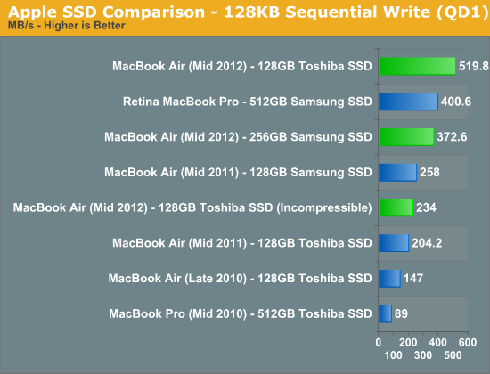Apple SSD Comparison - 128KB Sequential Write (QD1)