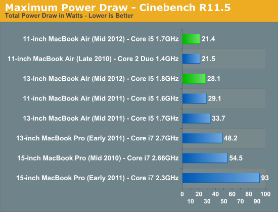 Maximum Power Draw - Cinebench R11.5
