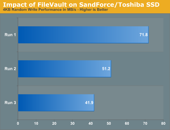 Impact of FileVault on SandForce/Toshiba SSD