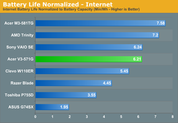 Battery Life Normalized - Internet