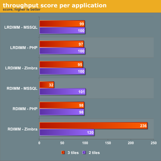 throughput score per application