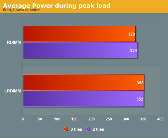 Average Power during peak load