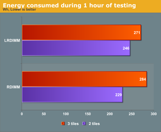 Energy consumed during 1 hour of testing
