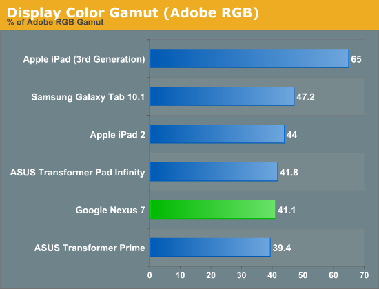 Display Color Gamut (Adobe RGB)