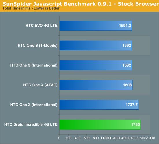 SunSpider Javascript Benchmark 0.9.1 - Stock Browser