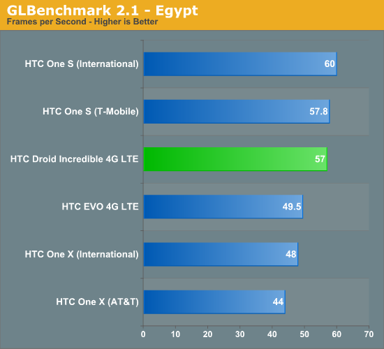 GLBenchmark 2.1 - Egypt