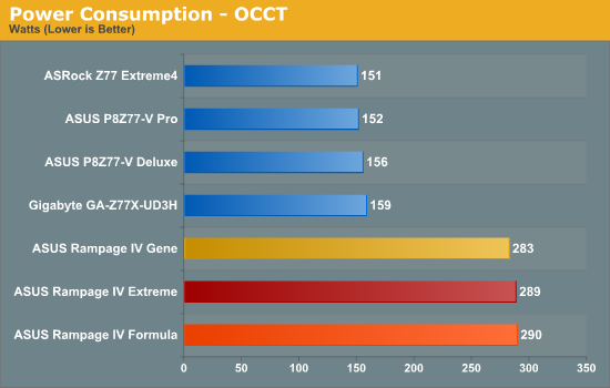 Power Consumption - OCCT