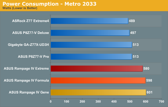 Power Consumption - Metro 2033