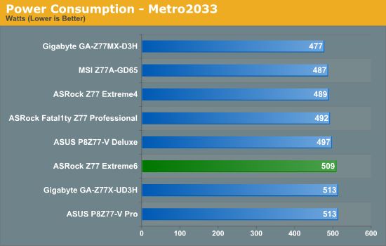 Power Consumption - Metro2033