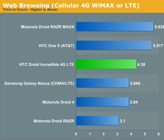 Web Browsing (Cellular 4G WiMAX or LTE)