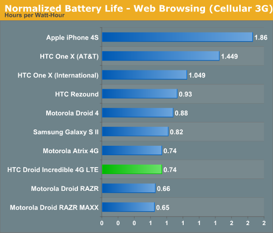 Normalized Battery Life - Web Browsing (Cellular 3G)