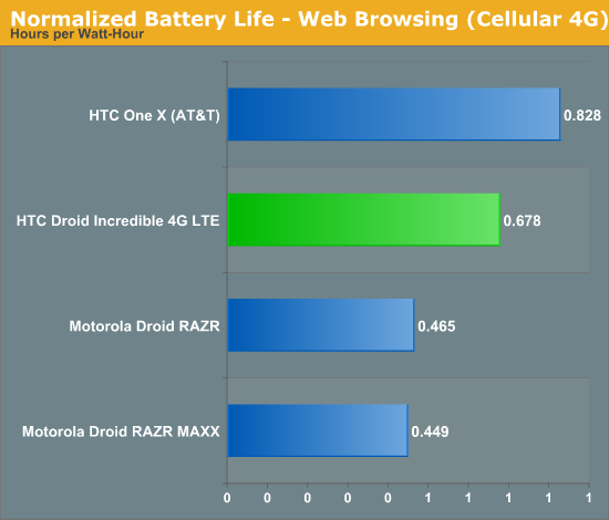 Normalized Battery Life - Web Browsing (Cellular 4G)