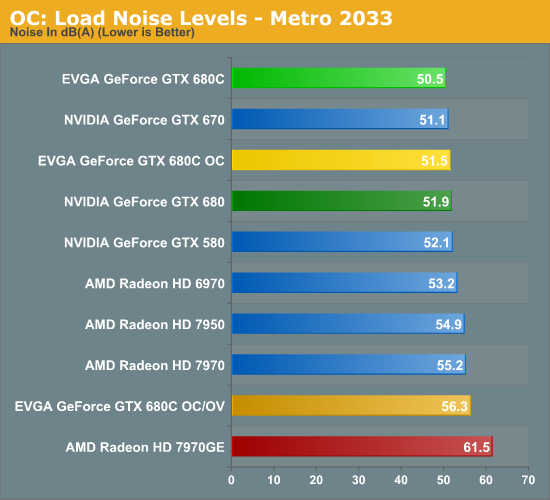 Overclocked: Power, Temperature, & Noise - EVGA GeForce GTX 680