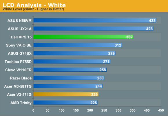 LCD Analysis - White