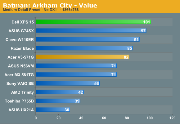 Batman: Arkham City - Value