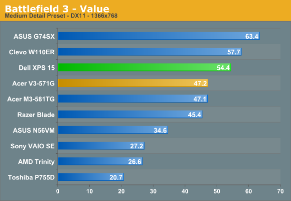 Dell XPS 15 Gaming Performance (with ThrottleStop) - Dell XPS 15