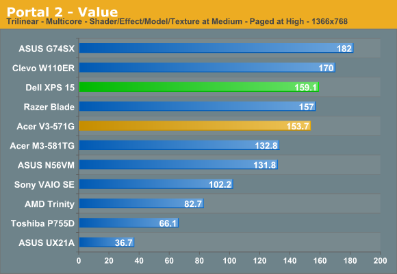 Portal 2 - Value