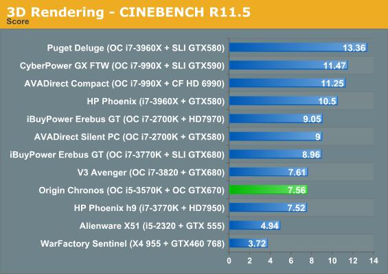 3D Rendering - CINEBENCH R11.5