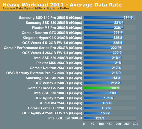 Heavy Workload 2011—Average Data Rate