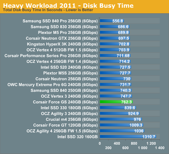 Heavy Workload 2011—Disk Busy Time