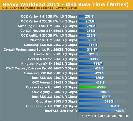 Heavy Workload 2011—Disk Busy Time (Writes)