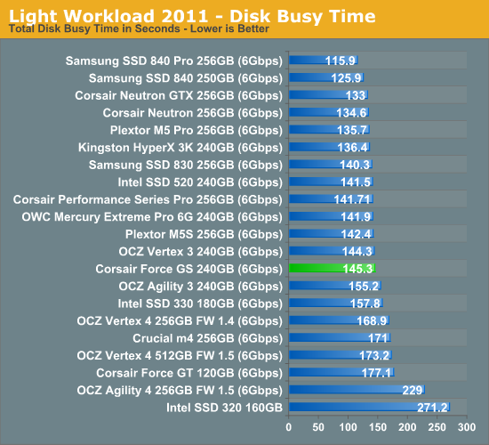 Light Workload 2011—Disk Busy Time