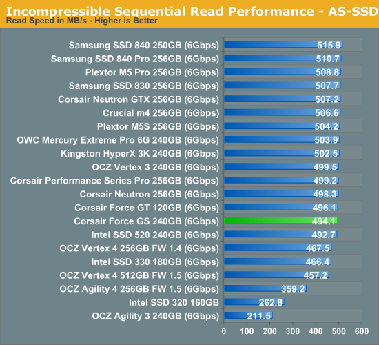 Incompressible Sequential Read Performance—AS-SSD