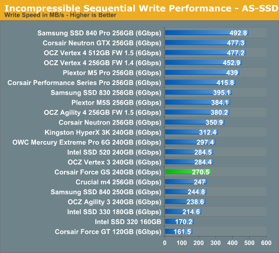 Incompressible Sequential Write Performance—AS-SSD