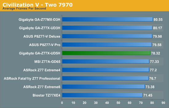 Civilization V - Two 7970