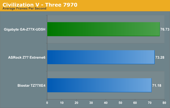 Civilization V - Three 7970