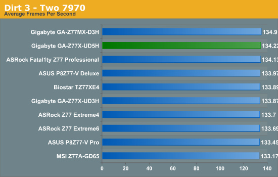 Dirt 3 - Two 7970