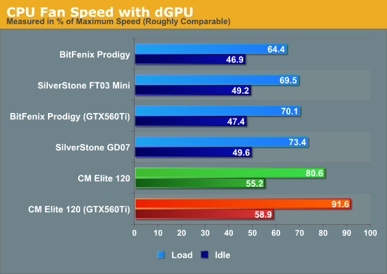 CPU Fan Speed with dGPU