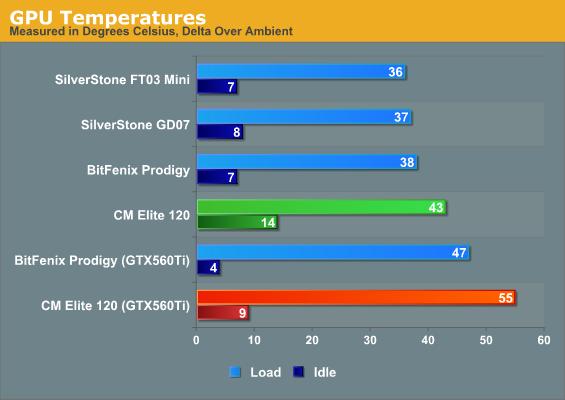 GPU Temperatures