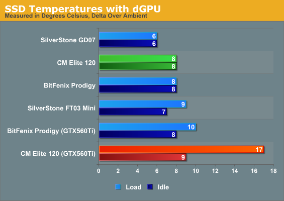 SSD Temperatures with dGPU